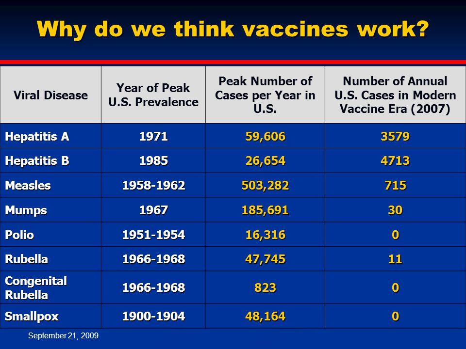 September 21, 2009 Why do we think vaccines work. Viral Disease Year of Peak U.S.
