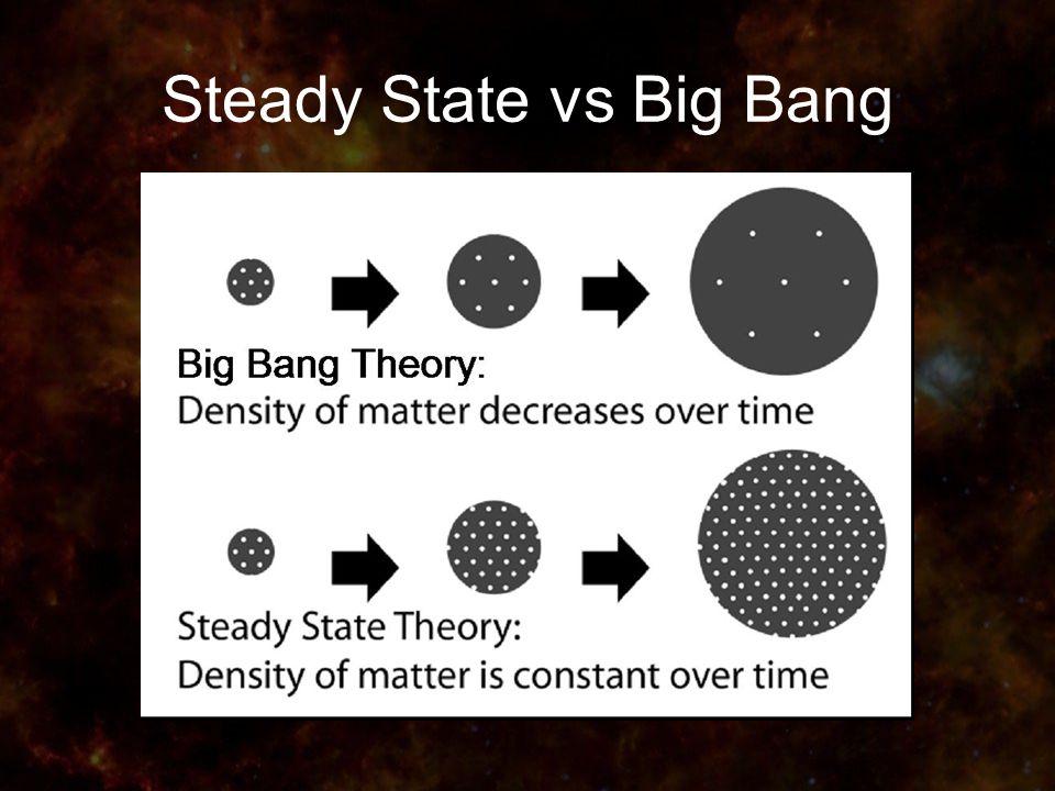 Steady State vs Big Bang