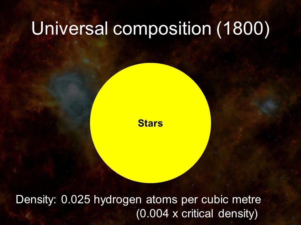 Universal composition (1800) Density: 0.025 hydrogen atoms per cubic metre (0.004 x critical density) Stars