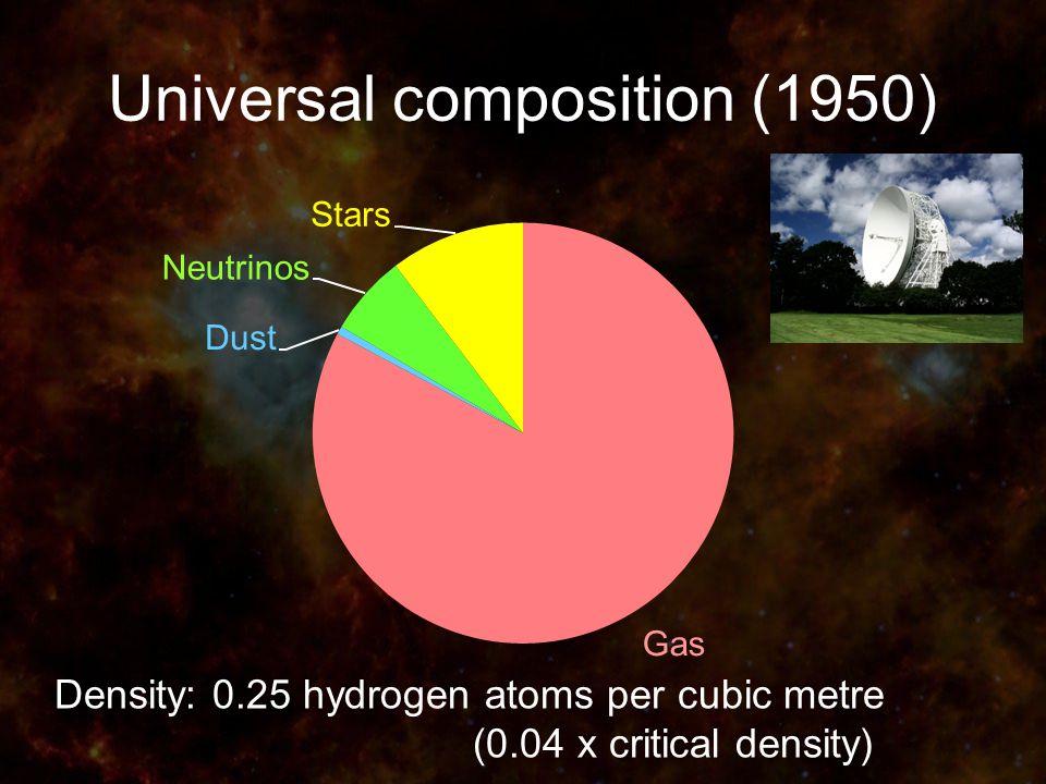Universal composition (1950) Density: 0.25 hydrogen atoms per cubic metre (0.04 x critical density)