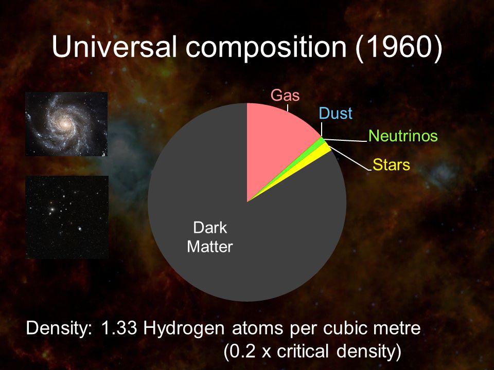 Universal composition (1960) Density: 1.33 Hydrogen atoms per cubic metre (0.2 x critical density)