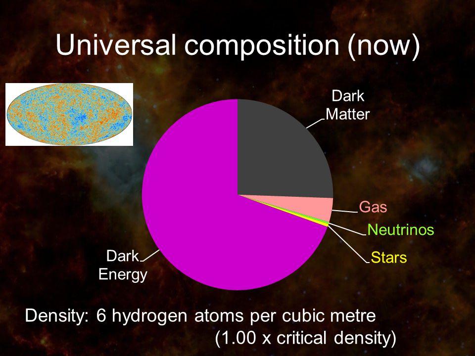 Universal composition (now) Density: 6 hydrogen atoms per cubic metre (1.00 x critical density)