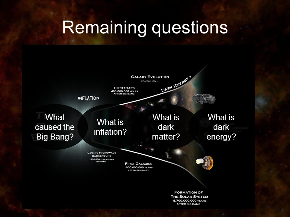 Remaining questions What is dark energy. What is dark matter.