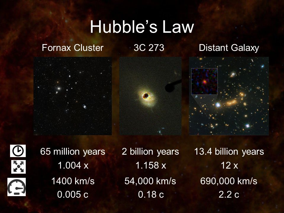 Hubble's Law Fornax Cluster3C 273Distant Galaxy 65 million years2 billion years13.4 billion years 1400 km/s54,000 km/s690,000 km/s c0.18 c2.2 c x1.158 x12 x