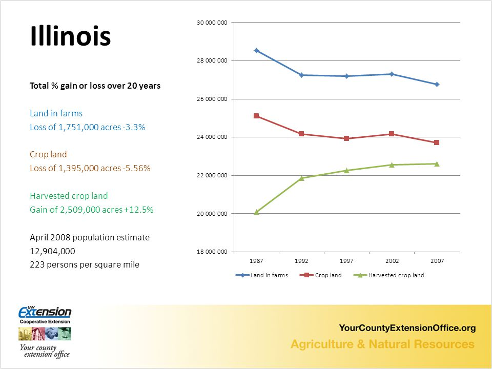 Illinois Total % gain or loss over 20 years Land in farms Loss of 1,751,000 acres -3.3% Crop land Loss of 1,395,000 acres -5.56% Harvested crop land Gain of 2,509,000 acres +12.5% April 2008 population estimate 12,904, persons per square mile