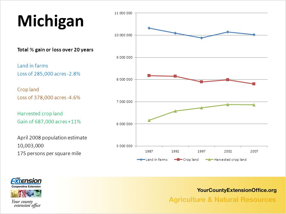 Michigan Total % gain or loss over 20 years Land in farms Loss of 285,000 acres -2.8% Crop land Loss of 378,000 acres -4.6% Harvested crop land Gain of 687,000 acres +11% April 2008 population estimate 10,003,000 175 persons per square mile