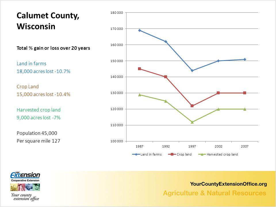 Calumet County, Wisconsin Total % gain or loss over 20 years Land in farms 18,000 acres lost -10.7% Crop Land 15,000 acres lost -10.4% Harvested crop land 9,000 acres lost -7% Population 45,000 Per square mile 127