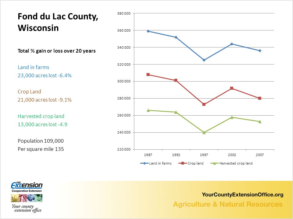Fond du Lac County, Wisconsin Total % gain or loss over 20 years Land in farms 23,000 acres lost -6.4% Crop Land 21,000 acres lost -9.1% Harvested crop land 13,000 acres lost -4.9 Population 109,000 Per square mile 135