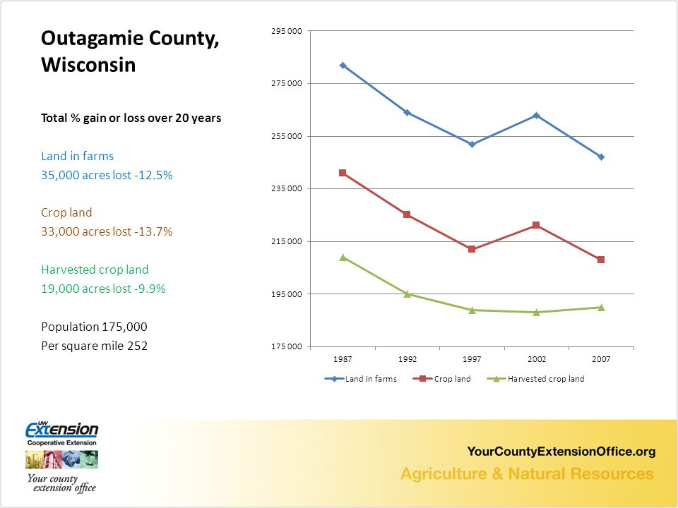 Outagamie County, Wisconsin Total % gain or loss over 20 years Land in farms 35,000 acres lost -12.5% Crop land 33,000 acres lost -13.7% Harvested crop land 19,000 acres lost -9.9% Population 175,000 Per square mile 252