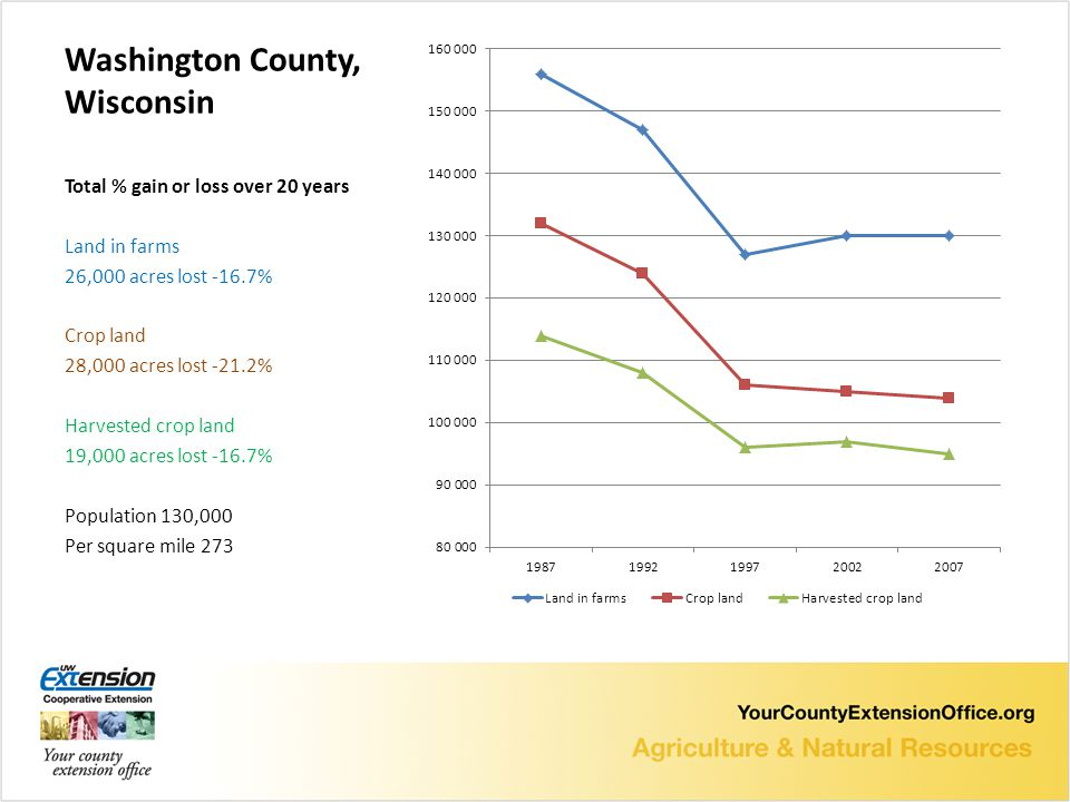 Washington County, Wisconsin Total % gain or loss over 20 years Land in farms 26,000 acres lost -16.7% Crop land 28,000 acres lost -21.2% Harvested crop land 19,000 acres lost -16.7% Population 130,000 Per square mile 273