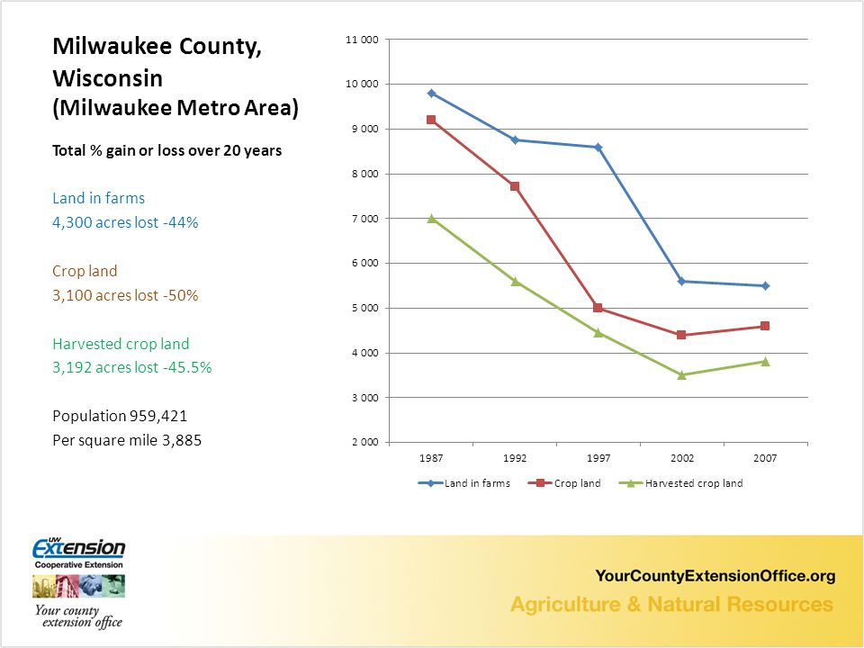 Milwaukee County, Wisconsin (Milwaukee Metro Area) Total % gain or loss over 20 years Land in farms 4,300 acres lost -44% Crop land 3,100 acres lost -50% Harvested crop land 3,192 acres lost -45.5% Population 959,421 Per square mile 3,885