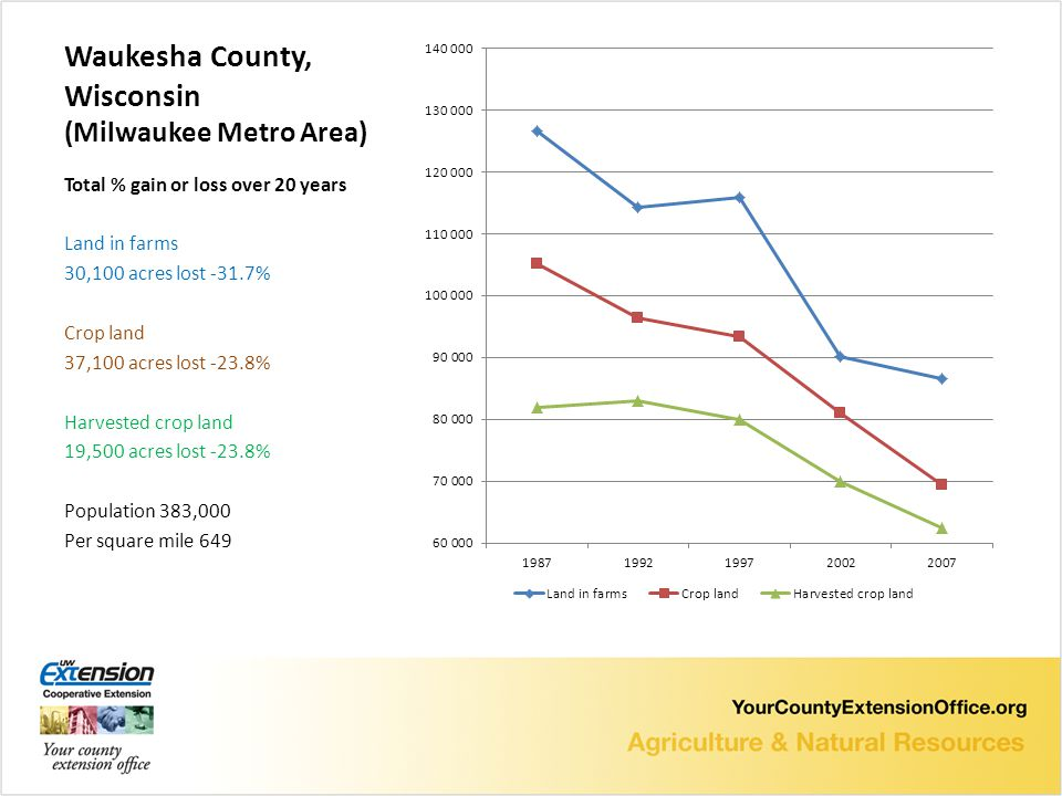 Waukesha County, Wisconsin (Milwaukee Metro Area) Total % gain or loss over 20 years Land in farms 30,100 acres lost -31.7% Crop land 37,100 acres lost -23.8% Harvested crop land 19,500 acres lost -23.8% Population 383,000 Per square mile 649