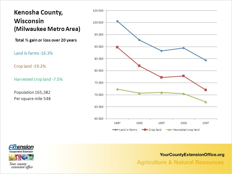 Kenosha County, Wisconsin (Milwaukee Metro Area) Total % gain or loss over 20 years Land in farms -16.3% Crop land -19.2% Harvested crop land -7.5% Population 165,382 Per square mile 548