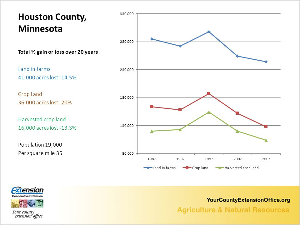 Houston County, Minnesota Total % gain or loss over 20 years Land in farms 41,000 acres lost -14.5% Crop Land 36,000 acres lost -20% Harvested crop land 16,000 acres lost -13.3% Population 19,000 Per square mile 35