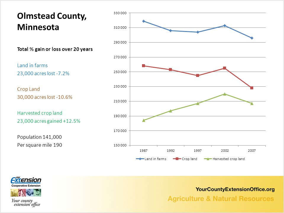 Olmstead County, Minnesota Total % gain or loss over 20 years Land in farms 23,000 acres lost -7.2% Crop Land 30,000 acres lost -10.6% Harvested crop land 23,000 acres gained +12.5% Population 141,000 Per square mile 190