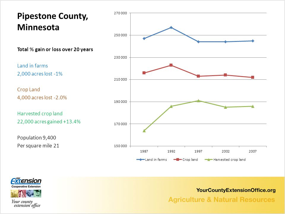 Pipestone County, Minnesota Total % gain or loss over 20 years Land in farms 2,000 acres lost -1% Crop Land 4,000 acres lost -2.0% Harvested crop land 22,000 acres gained +13.4% Population 9,400 Per square mile 21