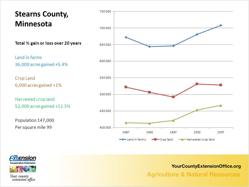Stearns County, Minnesota Total % gain or loss over 20 years Land in farms 36,000 acres gained +5.4% Crop Land 6,000 acres gained +1% Harvested crop land 52,000 acres gained +12.5% Population 147,000 Per square mile 99