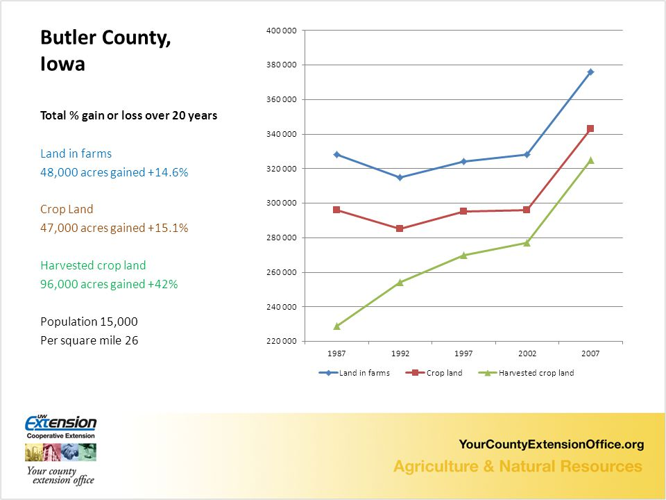 Butler County, Iowa Total % gain or loss over 20 years Land in farms 48,000 acres gained +14.6% Crop Land 47,000 acres gained +15.1% Harvested crop land 96,000 acres gained +42% Population 15,000 Per square mile 26