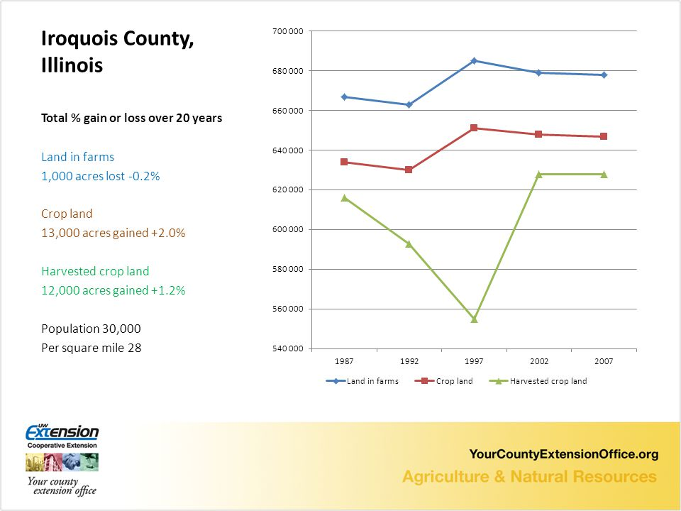 Iroquois County, Illinois Total % gain or loss over 20 years Land in farms 1,000 acres lost -0.2% Crop land 13,000 acres gained +2.0% Harvested crop land 12,000 acres gained +1.2% Population 30,000 Per square mile 28
