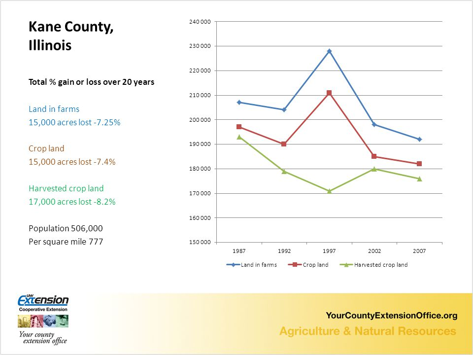 Kane County, Illinois Total % gain or loss over 20 years Land in farms 15,000 acres lost -7.25% Crop land 15,000 acres lost -7.4% Harvested crop land 17,000 acres lost -8.2% Population 506,000 Per square mile 777
