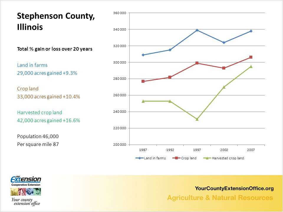 Stephenson County, Illinois Total % gain or loss over 20 years Land in farms 29,000 acres gained +9.3% Crop land 33,000 acres gained +10.4% Harvested crop land 42,000 acres gained +16.6% Population 46,000 Per square mile 87