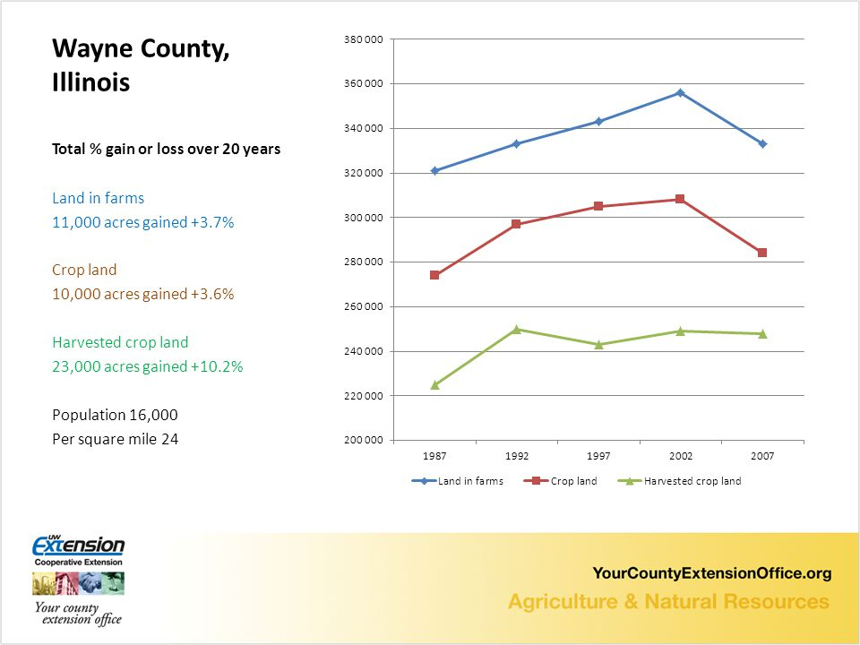 Wayne County, Illinois Total % gain or loss over 20 years Land in farms 11,000 acres gained +3.7% Crop land 10,000 acres gained +3.6% Harvested crop land 23,000 acres gained +10.2% Population 16,000 Per square mile 24