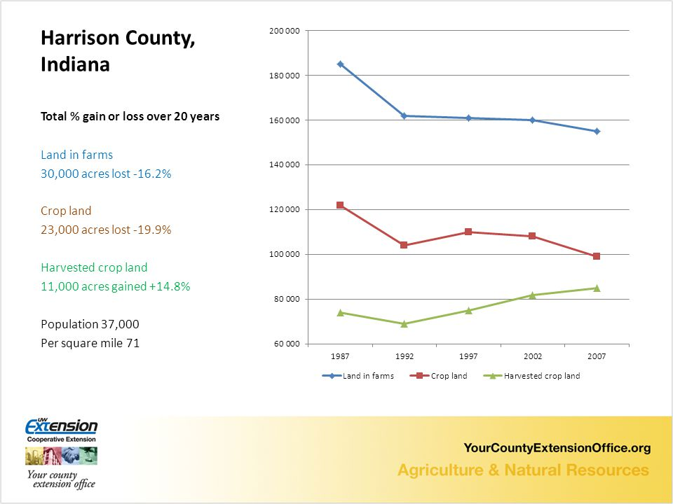 Harrison County, Indiana Total % gain or loss over 20 years Land in farms 30,000 acres lost -16.2% Crop land 23,000 acres lost -19.9% Harvested crop land 11,000 acres gained +14.8% Population 37,000 Per square mile 71