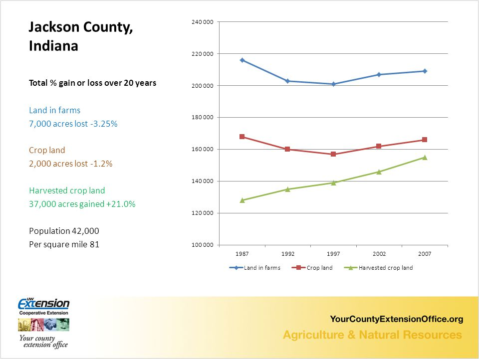 Jackson County, Indiana Total % gain or loss over 20 years Land in farms 7,000 acres lost -3.25% Crop land 2,000 acres lost -1.2% Harvested crop land 37,000 acres gained +21.0% Population 42,000 Per square mile 81