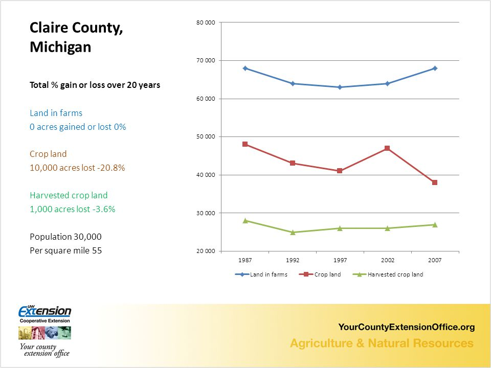 Claire County, Michigan Total % gain or loss over 20 years Land in farms 0 acres gained or lost 0% Crop land 10,000 acres lost -20.8% Harvested crop land 1,000 acres lost -3.6% Population 30,000 Per square mile 55
