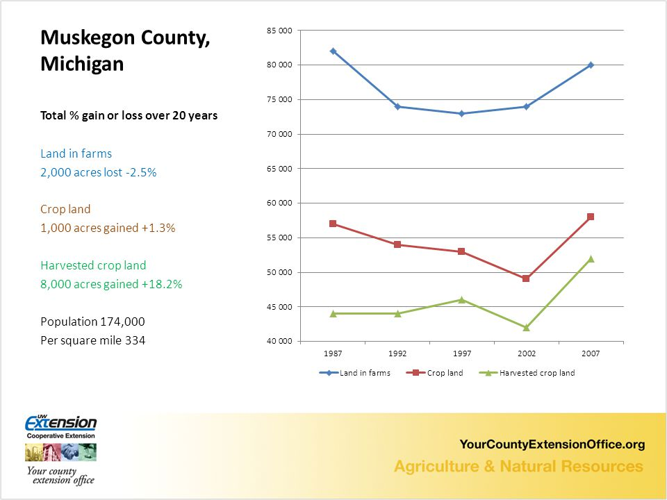 Muskegon County, Michigan Total % gain or loss over 20 years Land in farms 2,000 acres lost -2.5% Crop land 1,000 acres gained +1.3% Harvested crop land 8,000 acres gained +18.2% Population 174,000 Per square mile 334