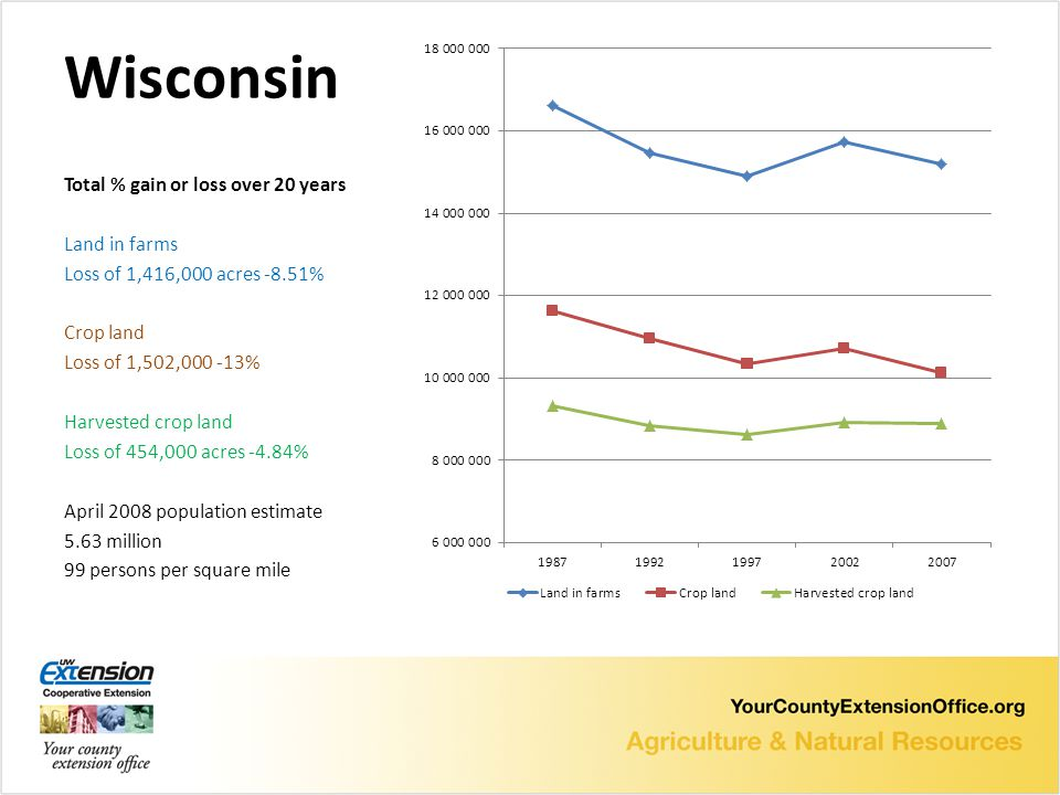 Wisconsin Total % gain or loss over 20 years Land in farms Loss of 1,416,000 acres -8.51% Crop land Loss of 1,502, % Harvested crop land Loss of 454,000 acres -4.84% April 2008 population estimate 5.63 million 99 persons per square mile