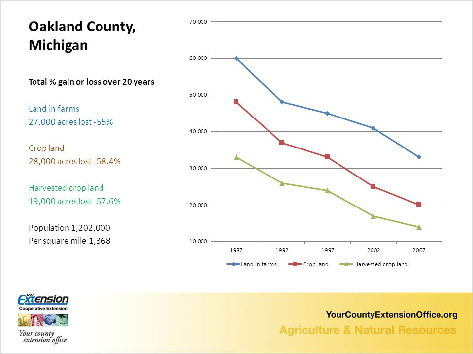 Oakland County, Michigan Total % gain or loss over 20 years Land in farms 27,000 acres lost -55% Crop land 28,000 acres lost -58.4% Harvested crop land 19,000 acres lost -57.6% Population 1,202,000 Per square mile 1,368