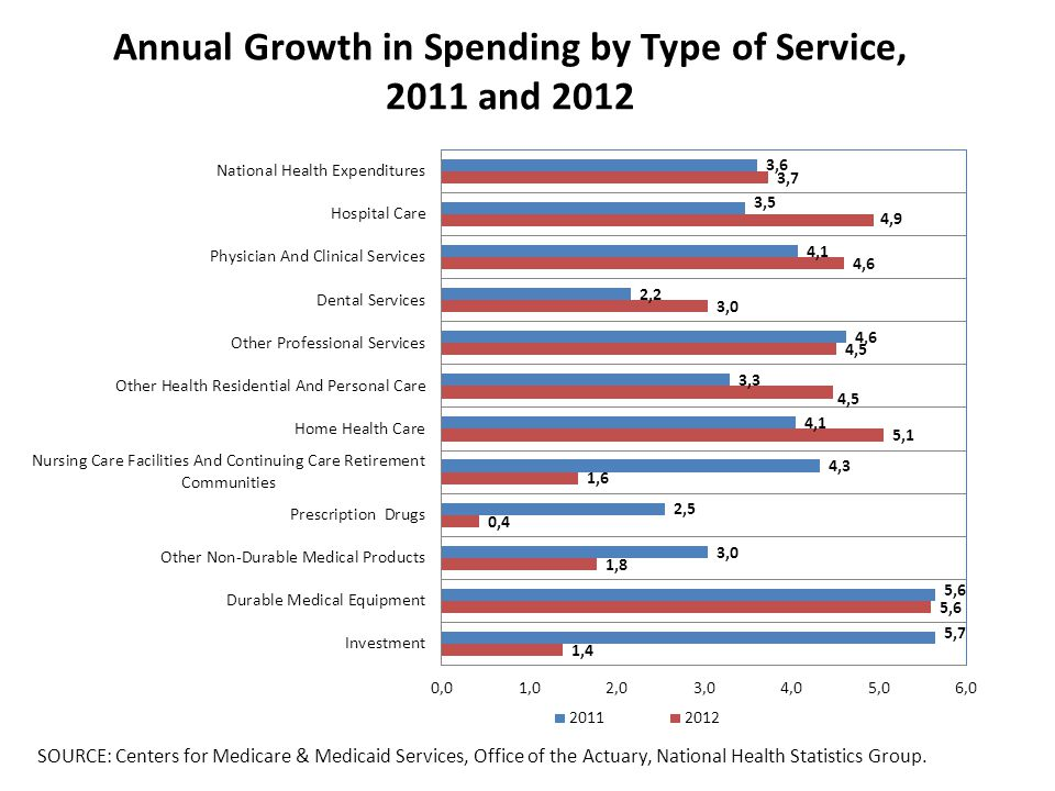 Annual Growth in Spending by Type of Service, 2011 and 2012 SOURCE: Centers for Medicare & Medicaid Services, Office of the Actuary, National Health Statistics Group.