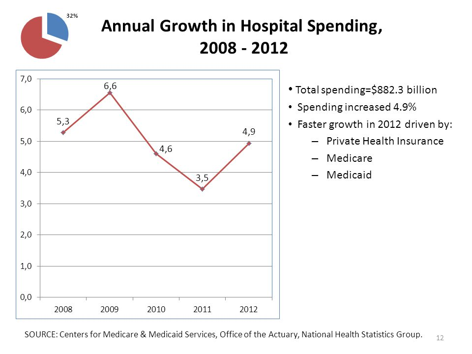Total spending=$882.3 billion Spending increased 4.9% Faster growth in 2012 driven by: – Private Health Insurance – Medicare – Medicaid Annual Growth in Hospital Spending, 2008 - 2012 SOURCE: Centers for Medicare & Medicaid Services, Office of the Actuary, National Health Statistics Group.