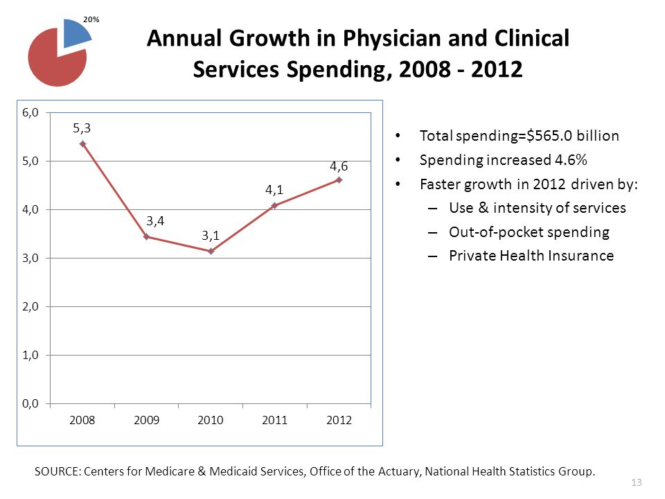 Annual Growth in Physician and Clinical Services Spending, 2008 - 2012 Total spending=$565.0 billion Spending increased 4.6% Faster growth in 2012 driven by: – Use & intensity of services – Out-of-pocket spending – Private Health Insurance SOURCE: Centers for Medicare & Medicaid Services, Office of the Actuary, National Health Statistics Group.