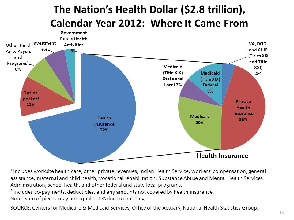 The Nation's Health Dollar ($2.8 trillion), Calendar Year 2012: Where It Came From 1 Includes worksite health care, other private revenues, Indian Health Service, workers' compensation, general assistance, maternal and child health, vocational rehabilitation, Substance Abuse and Mental Health Services Administration, school health, and other federal and state local programs.