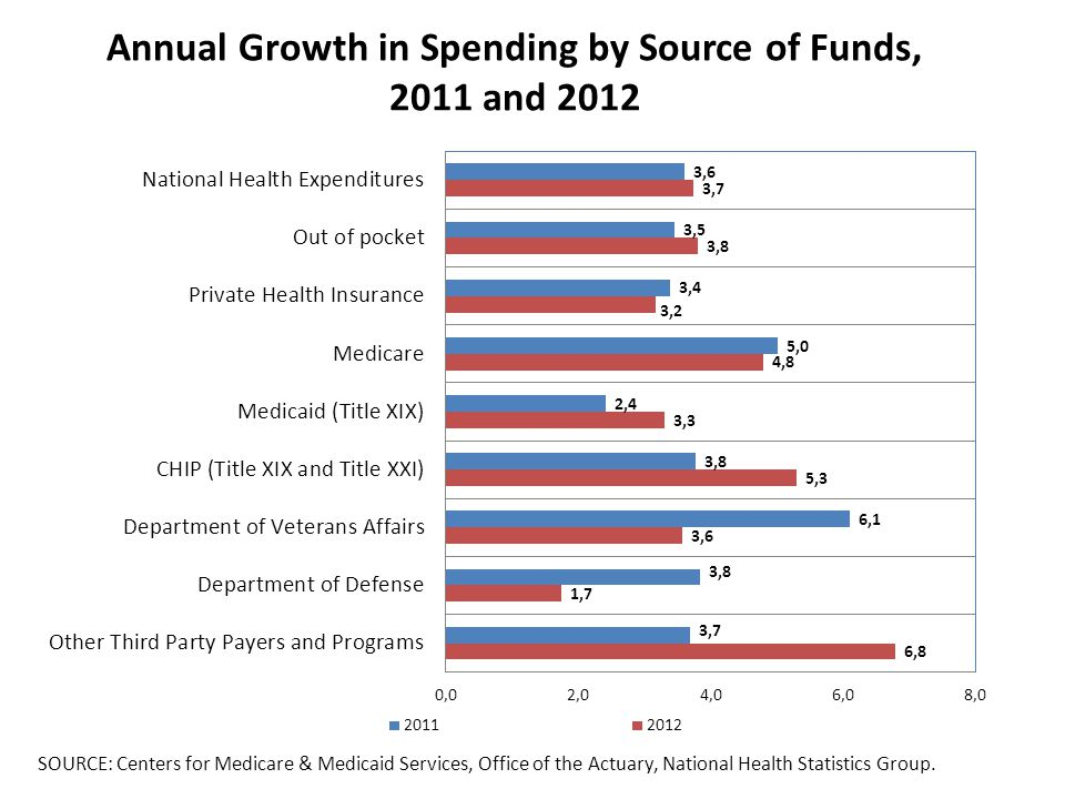 Annual Growth in Spending by Source of Funds, 2011 and 2012 SOURCE: Centers for Medicare & Medicaid Services, Office of the Actuary, National Health Statistics Group.