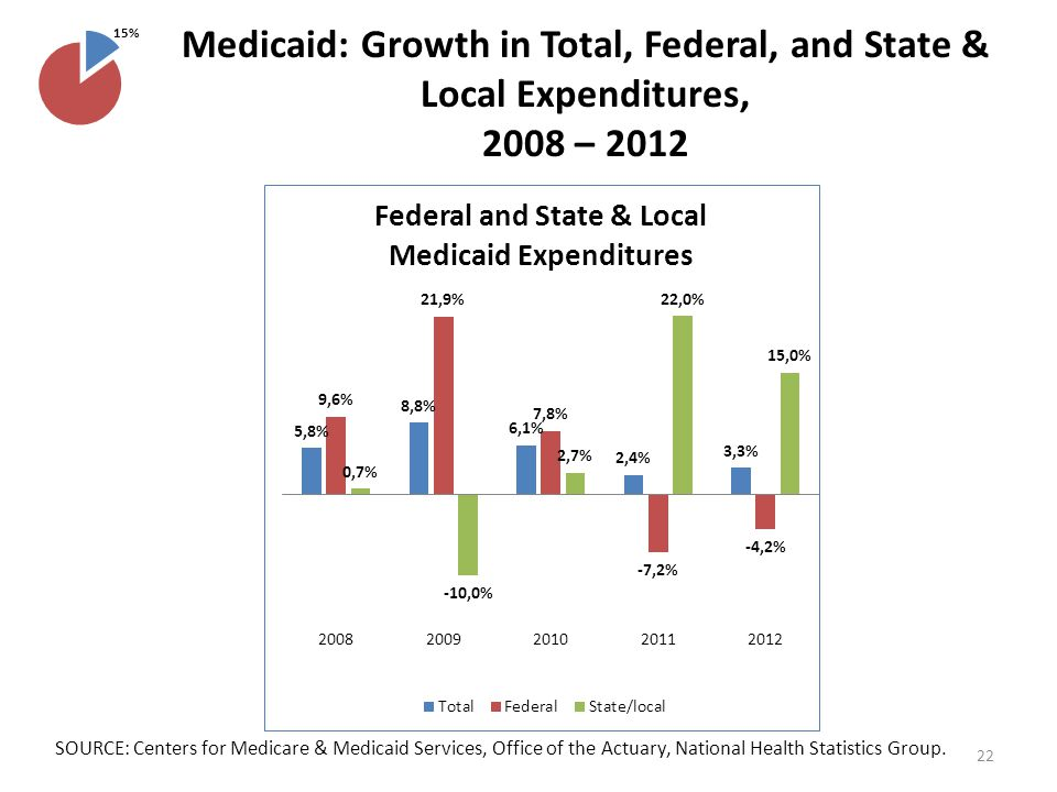Medicaid: Growth in Total, Federal, and State & Local Expenditures, 2008 – 2012 SOURCE: Centers for Medicare & Medicaid Services, Office of the Actuary, National Health Statistics Group.