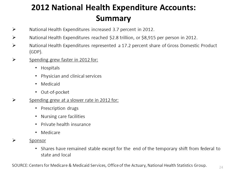 2012 National Health Expenditure Accounts: Summary  National Health Expenditures increased 3.7 percent in 2012.