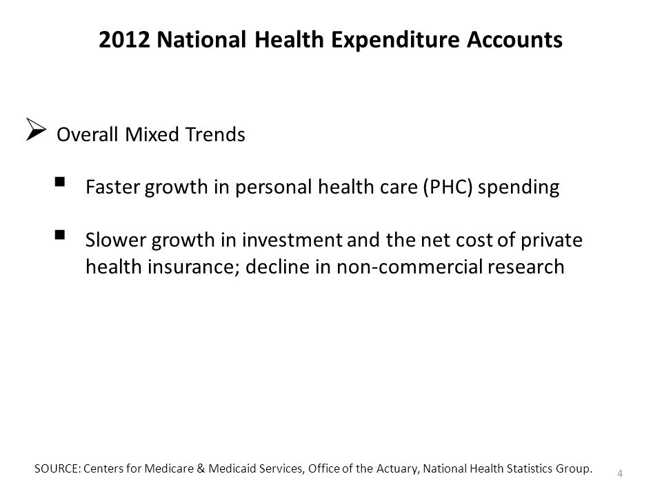 2012 National Health Expenditure Accounts  Overall Mixed Trends  Faster growth in personal health care (PHC) spending  Slower growth in investment and the net cost of private health insurance; decline in non-commercial research SOURCE: Centers for Medicare & Medicaid Services, Office of the Actuary, National Health Statistics Group.