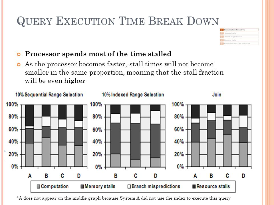 Q UERY E XECUTION T IME B REAK D OWN Processor spends most of the time stalled As the processor becomes faster, stall times will not become smaller in the same proportion, meaning that the stall fraction will be even higher *A does not appear on the middle graph because System A did not use the index to execute this query