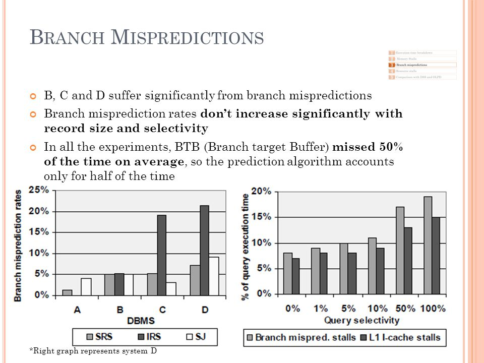 B RANCH M ISPREDICTIONS B, C and D suffer significantly from branch mispredictions Branch misprediction rates don't increase significantly with record size and selectivity In all the experiments, BTB (Branch target Buffer) missed 50% of the time on average, so the prediction algorithm accounts only for half of the time *Right graph represents system D