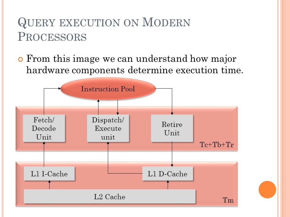 Q UERY EXECUTION ON M ODERN P ROCESSORS From this image we can understand how major hardware components determine execution time.