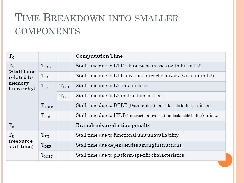 T IME B REAKDOWN INTO SMALLER COMPONENTS TCTC Computation Time T M ( Stall Time related to memory hierarchy ) T L1D Stall time due to L1 D- data cache misses (with hit in L2) T L1I Stall time due to L1 I- instruction cache misses (with hit in L2) T L2 T L2D Stall time due to L2 data misses T L2I Stall time due to L2 instruction misses T TDLB Stall time due to DTLB ( Data translation lookaside buffer ) misses T ITB Stall time due to ITLB ( Instruction translation lookaside buffer ) misses TBTB Branch misprediction penalty T R (resource stall time) T FU Stall time due to functional unit unavailability T DEP Stall time due dependencies among instructions T MISC Stall time due to platform-specific characteristics