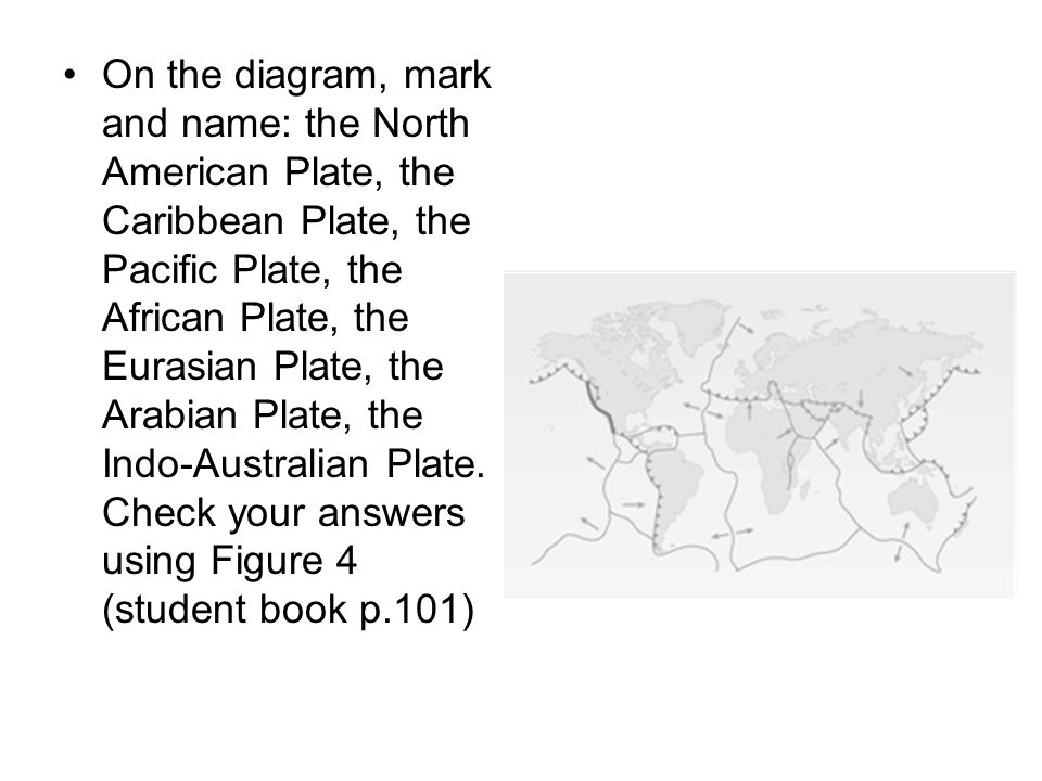 On the diagram, mark and name: the North American Plate, the Caribbean Plate, the Pacific Plate, the African Plate, the Eurasian Plate, the Arabian Pl