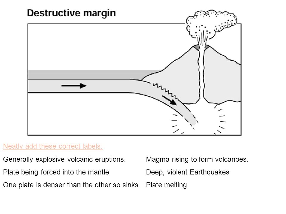Neatly add these correct labels: Generally explosive volcanic eruptions. Magma rising to form volcanoes. Plate being forced into the mantle Deep, viol