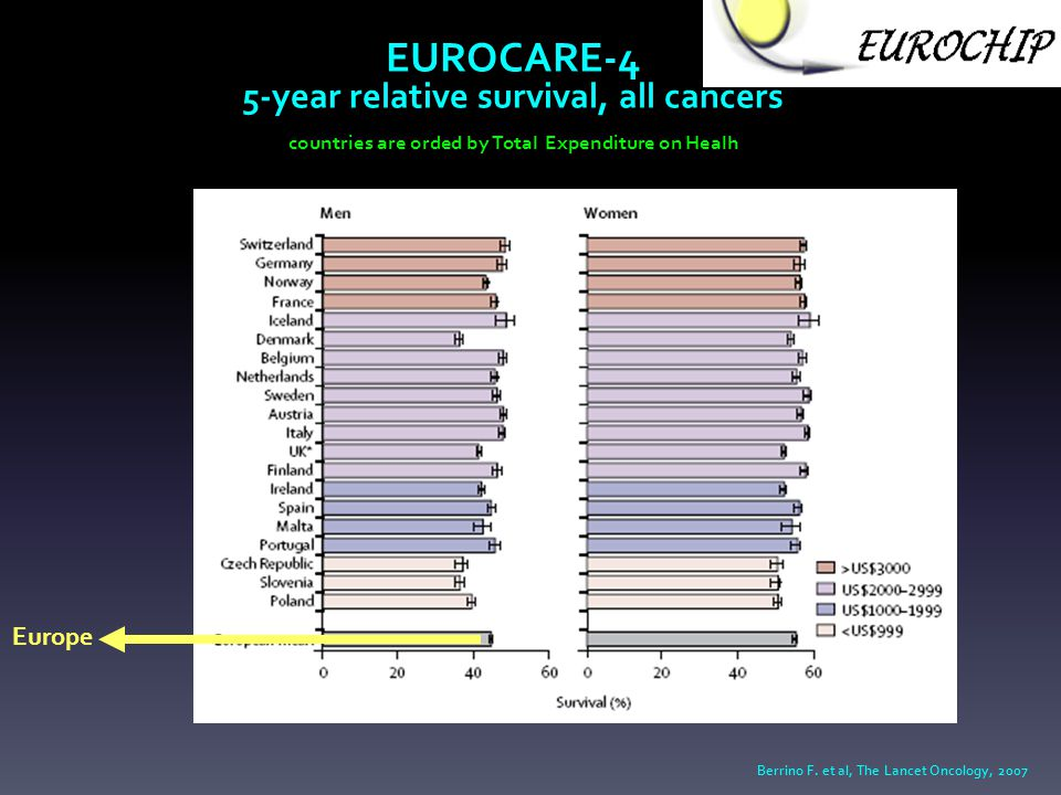 EUROCARE-4 5-year relative survival, all cancers countries are orded by Total Expenditure on Healh Europe Berrino F.
