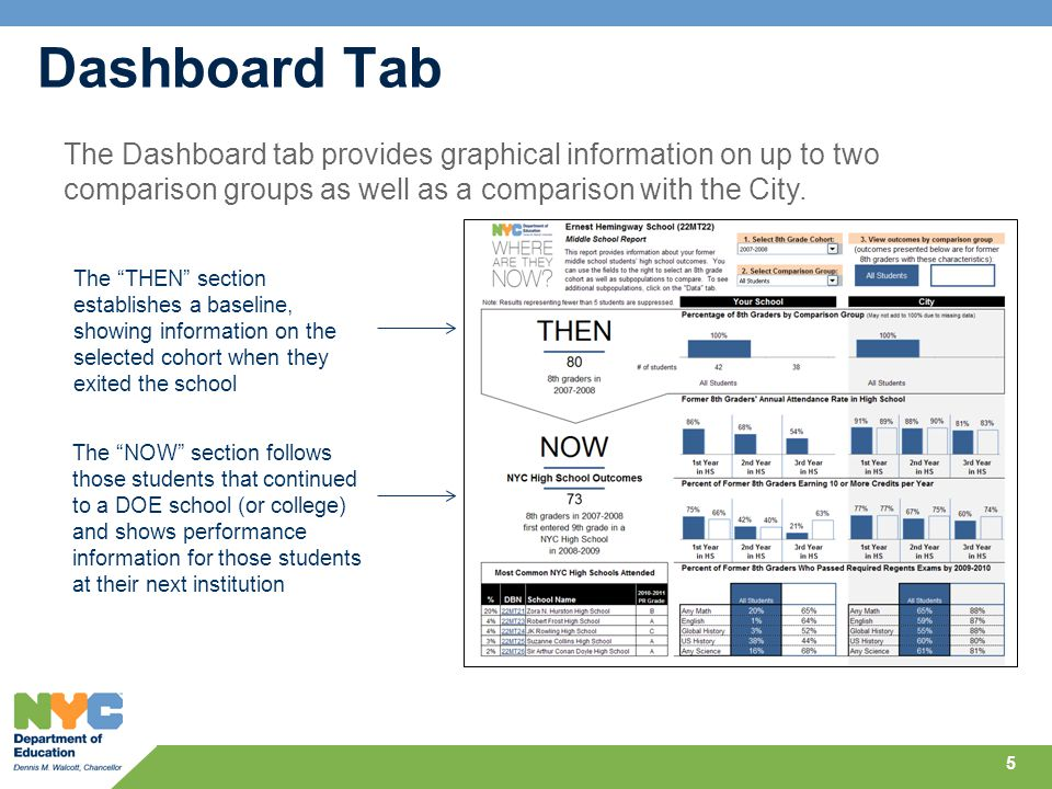 The THEN section establishes a baseline, showing information on the selected cohort when they exited the school The NOW section follows those students that continued to a DOE school (or college) and shows performance information for those students at their next institution Dashboard Tab 5 The Dashboard tab provides graphical information on up to two comparison groups as well as a comparison with the City.