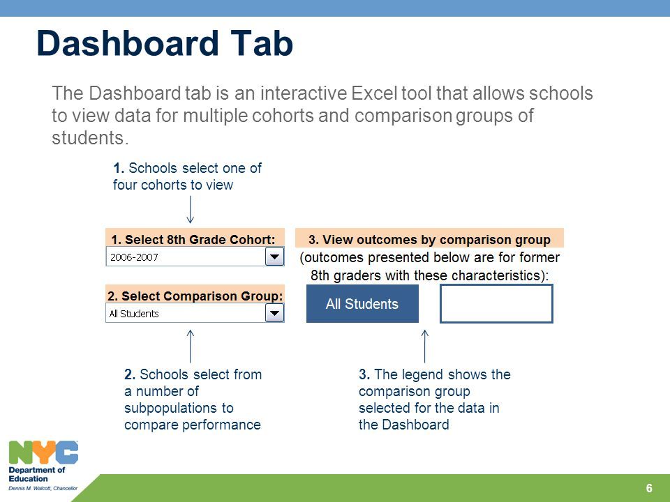 Dashboard Tab 6 1. Schools select one of four cohorts to view 2.