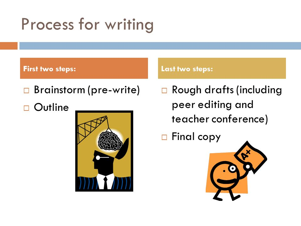 Process for writing  Brainstorm (pre-write)  Outline  Rough drafts (including peer editing and teacher conference)  Final copy First two steps:Last two steps: